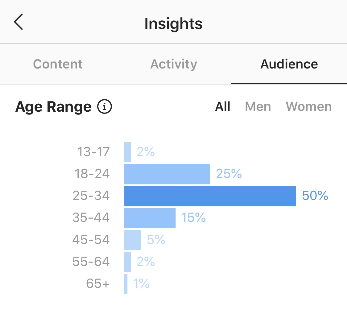 Instagram insights for age groups
