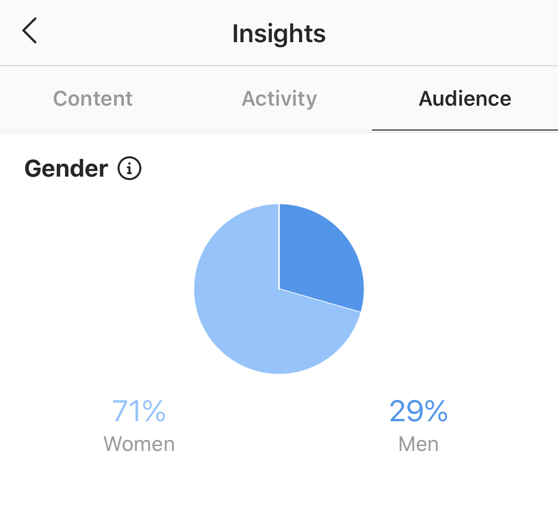 Instagram analytics for gender